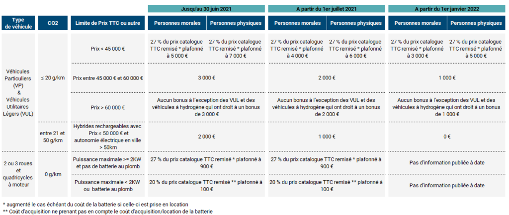changements fiscaux : tableau nouveau barème bonus écologique